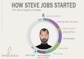 How Steve Jobs Started by Maheen-S