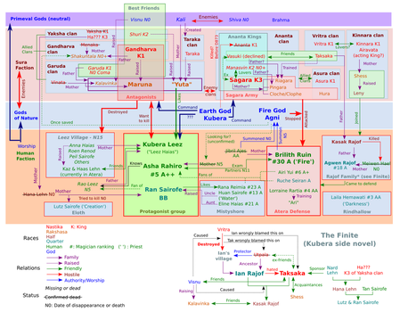 Kubera relationships chart by White-Heron