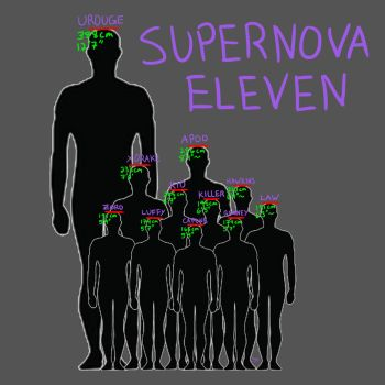 Supernova height comparisons by TaminFury